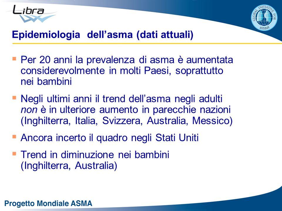Epidemiologia dellasma (dati attuali) Per 20 anni la prevalenza di asma è aumentata considerevolmente in molti Paesi, soprattutto nei bambini Negli ul