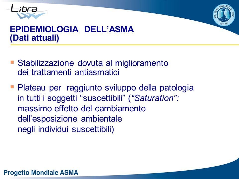 EPIDEMIOLOGIA DELLASMA (Dati attuali) Stabilizzazione dovuta al miglioramento dei trattamenti antiasmatici Plateau per raggiunto sviluppo della patolo