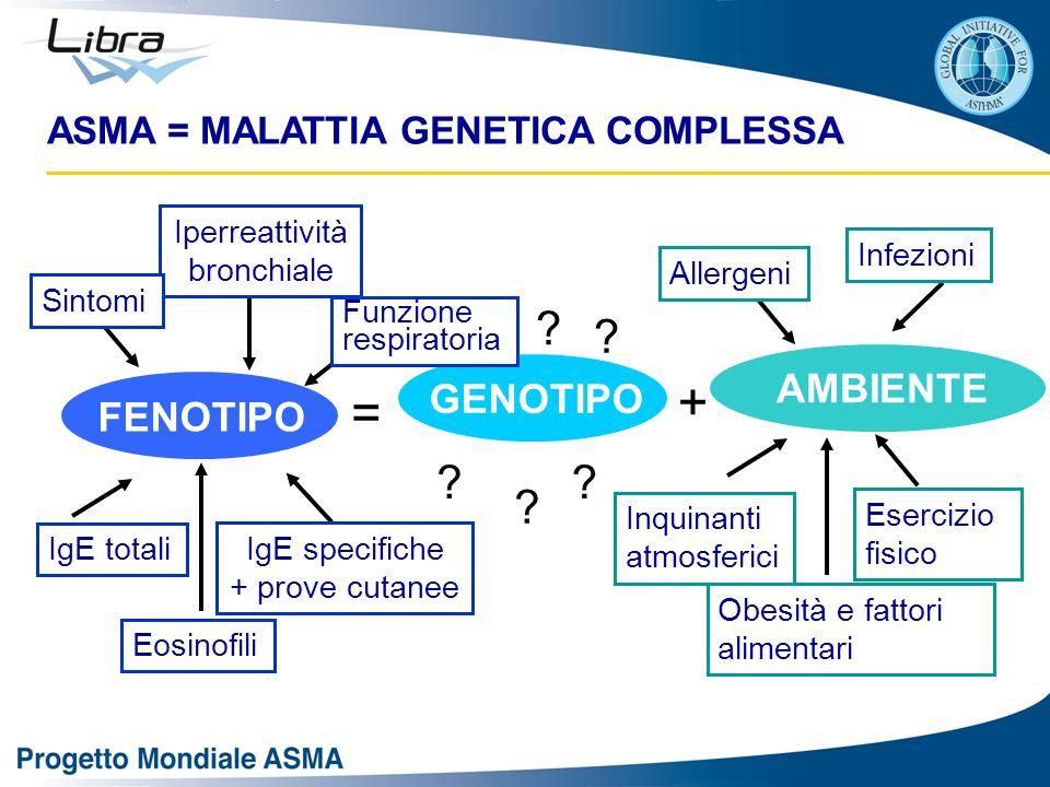 ASMA = MALATTIA GENETICA COMPLESSA GENOTIPO AMBIENTE FENOTIPO = + ? ? ? ? ? ? IgE specifiche + prove cutanee Iperreattività bronchiale Sintomi IgE tot