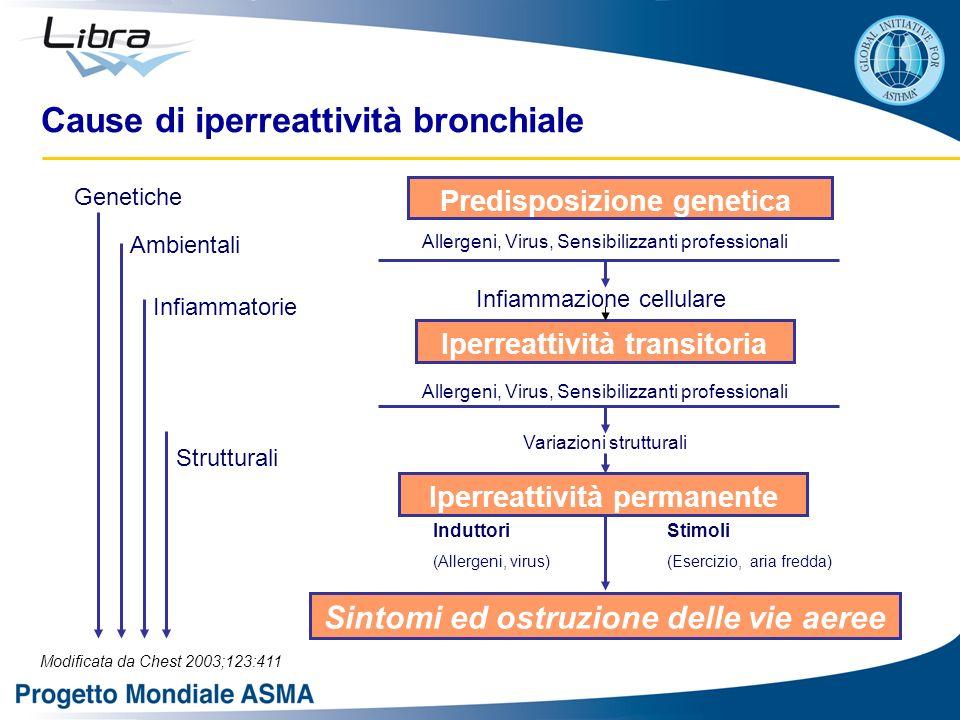 Cause di iperreattività bronchiale Sintomi ed ostruzione delle vie aeree Genetiche Ambientali Infiammatorie Strutturali Predisposizione genetica Aller