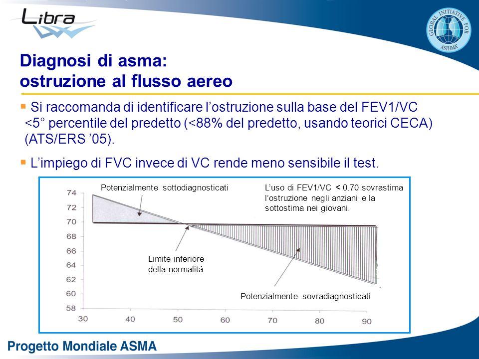Si raccomanda di identificare lostruzione sulla base del FEV1/VC <5° percentile del predetto (<88% del predetto, usando teorici CECA) (ATS/ERS 05). Li