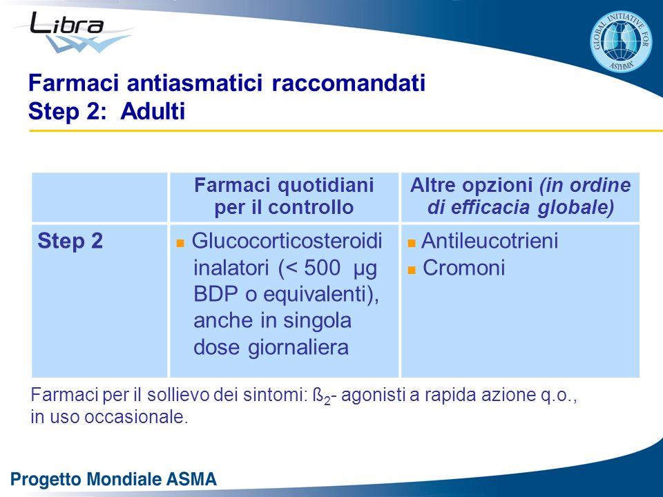 Farmaci antiasmatici raccomandati Step 2: Adulti Farmaci quotidiani per il controllo Altre opzioni (in ordine di efficacia globale) Step 2 Glucocortic