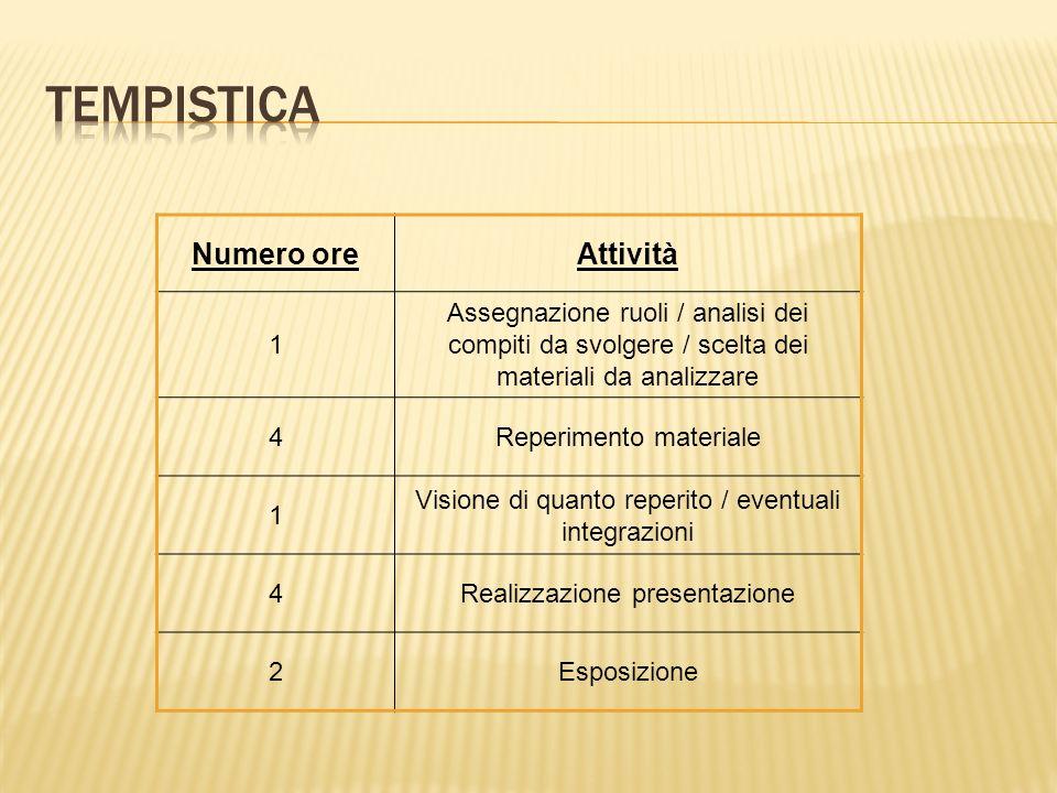 Numero oreAttività 1 Assegnazione ruoli / analisi dei compiti da svolgere / scelta dei materiali da analizzare 4Reperimento materiale 1 Visione di qua