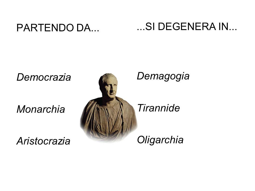 ...SI DEGENERA IN... Demagogia Tirannide Oligarchia PARTENDO DA... Democrazia Monarchia Aristocrazia