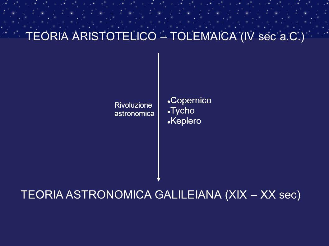 TEORIA ARISTOTELICO – TOLEMAICA (IV sec a.C.) TEORIA ASTRONOMICA GALILEIANA (XIX – XX sec) Rivoluzione astronomica Copernico Tycho Keplero