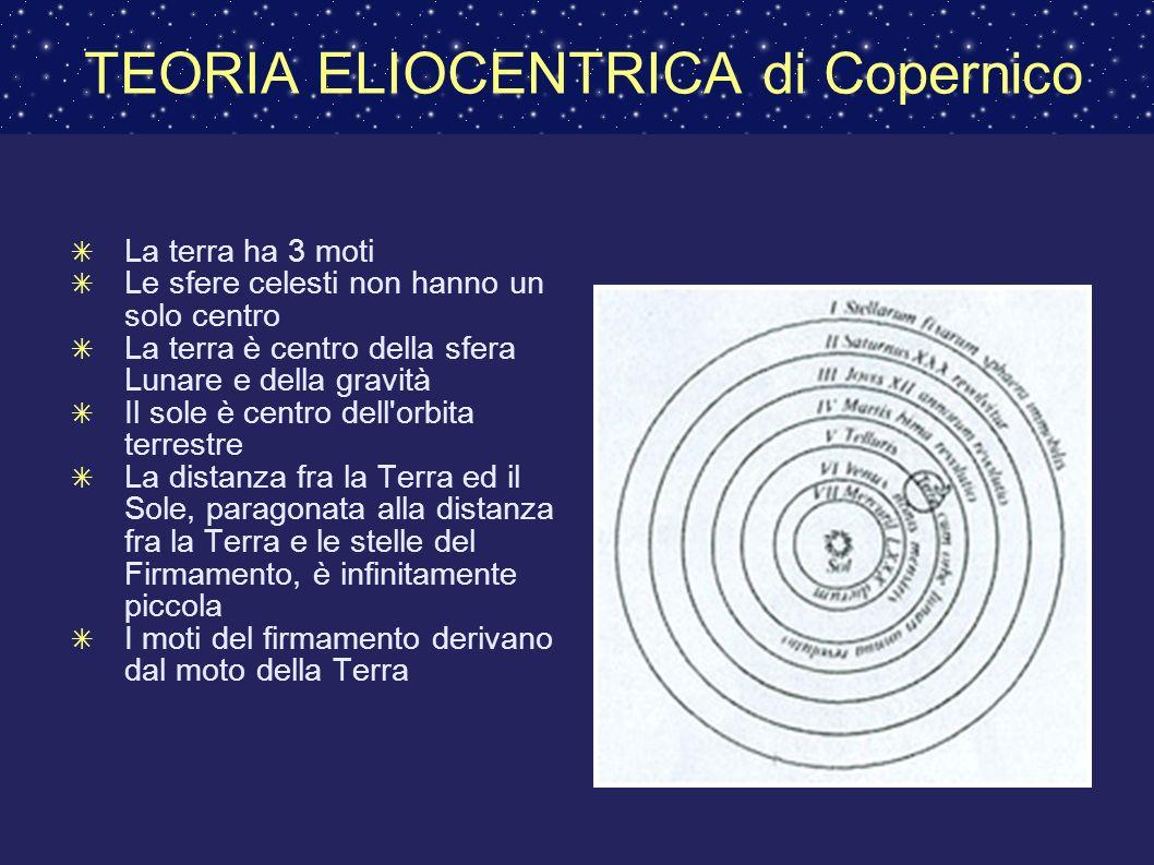 TEORIA ELIOCENTRICA di Copernico La terra ha 3 moti Le sfere celesti non hanno un solo centro La terra è centro della sfera Lunare e della gravità Il sole è centro dell orbita terrestre La distanza fra la Terra ed il Sole, paragonata alla distanza fra la Terra e le stelle del Firmamento, è infinitamente piccola I moti del firmamento derivano dal moto della Terra