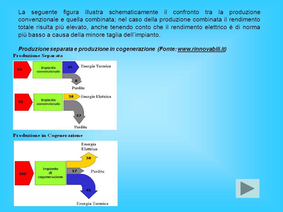 La seguente figura illustra schematicamente il confronto tra la produzione convenzionale e quella combinata; nel caso della produzione combinata il re