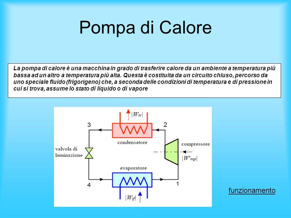 Pompa di Calore La pompa di calore è una macchina in grado di trasferire calore da un ambiente a temperatura più bassa ad un altro a temperatura più a