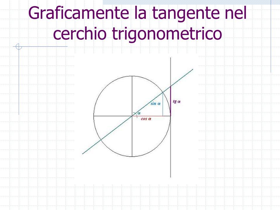 Graficamente la tangente nel cerchio trigonometrico