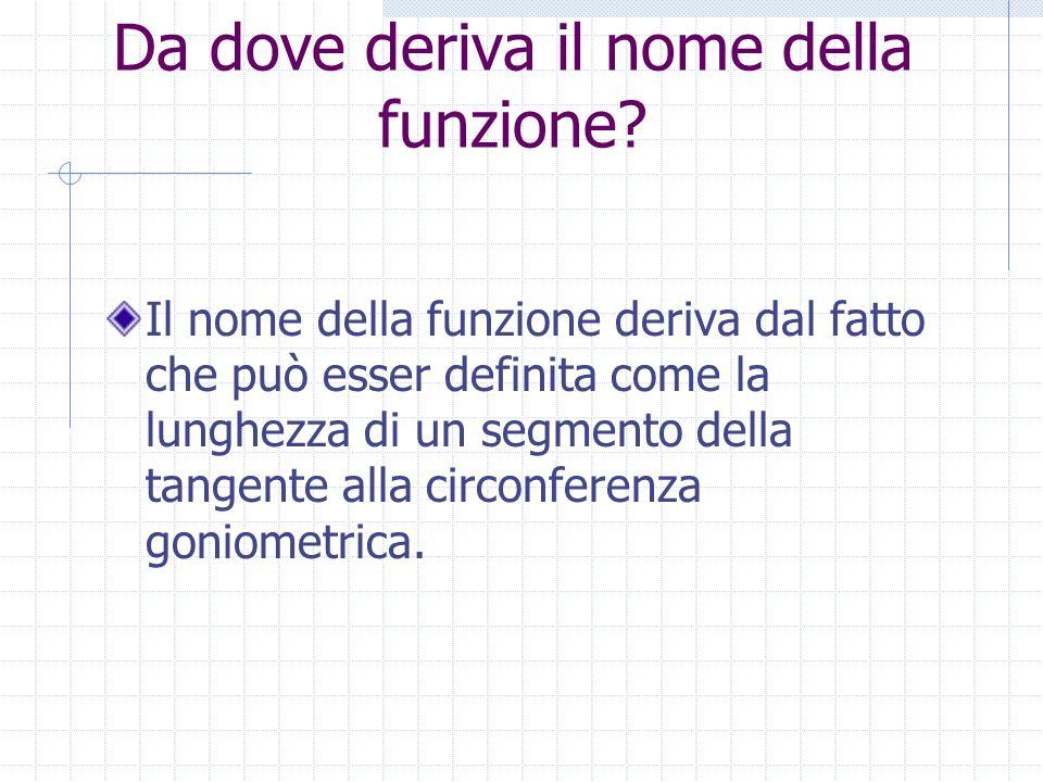 Da dove deriva il nome della funzione? Il nome della funzione deriva dal fatto che può esser definita come la lunghezza di un segmento della tangente