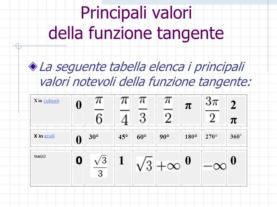 Principali valori della funzione tangente La seguente tabella elenca i principali valori notevoli della funzione tangente: X in radiantiradianti 0 π 2
