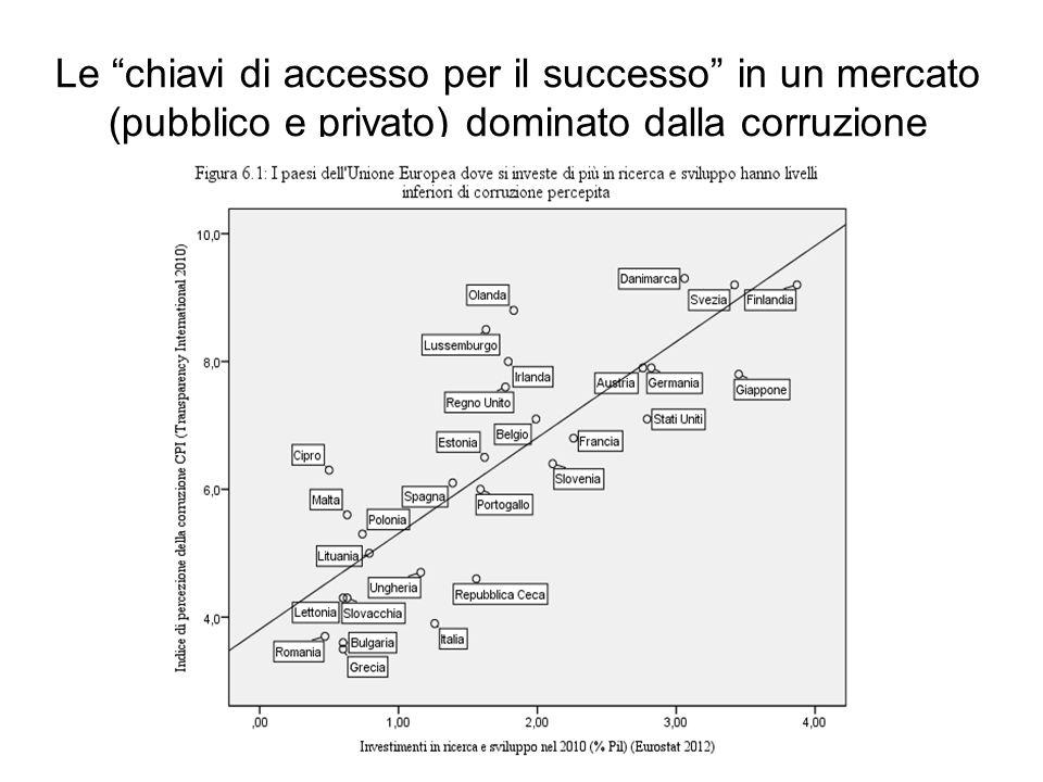Le chiavi di accesso per il successo in un mercato (pubblico e privato) dominato dalla corruzione