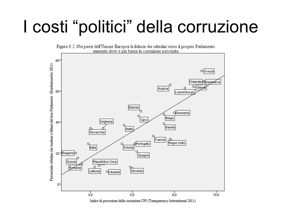I costi politici della corruzione