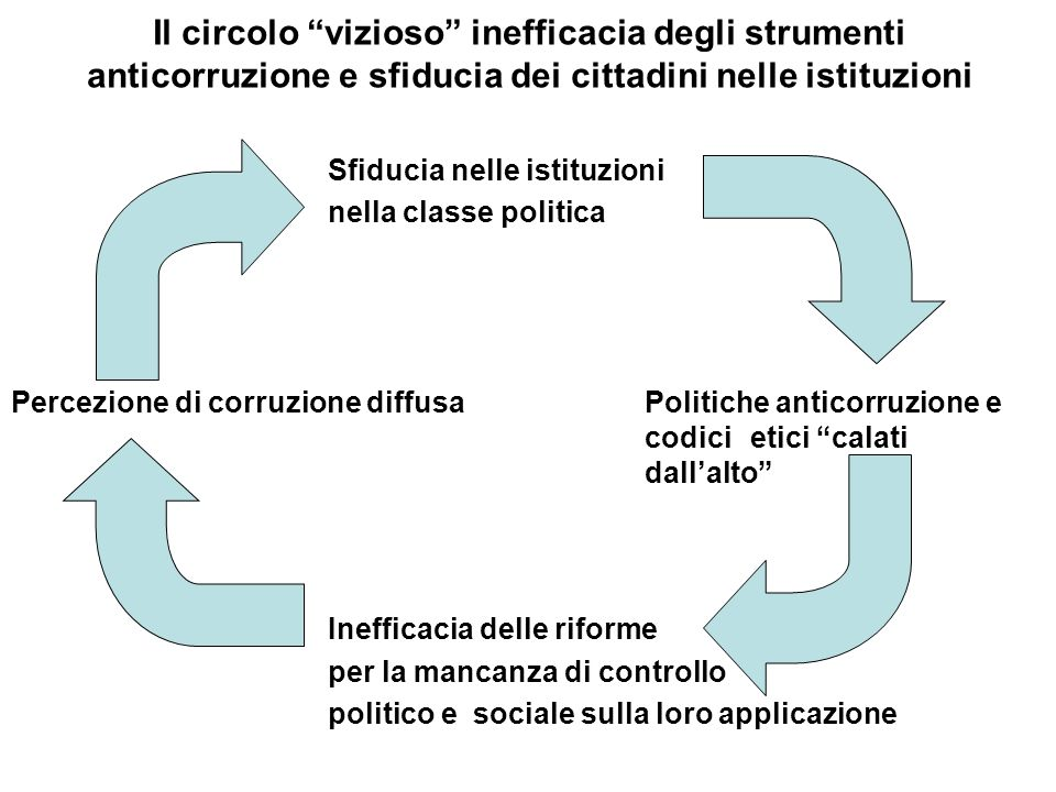 Il circolo vizioso inefficacia degli strumenti anticorruzione e sfiducia dei cittadini nelle istituzioni Sfiducia nelle istituzioni nella classe polit