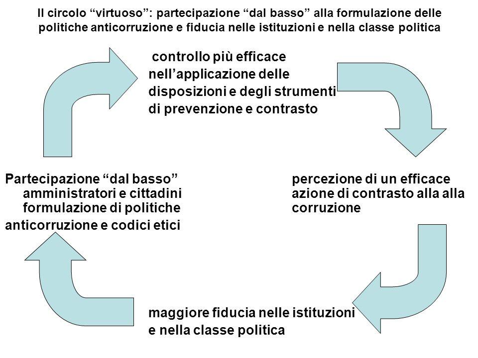 Il circolo virtuoso: partecipazione dal basso alla formulazione delle politiche anticorruzione e fiducia nelle istituzioni e nella classe politica con