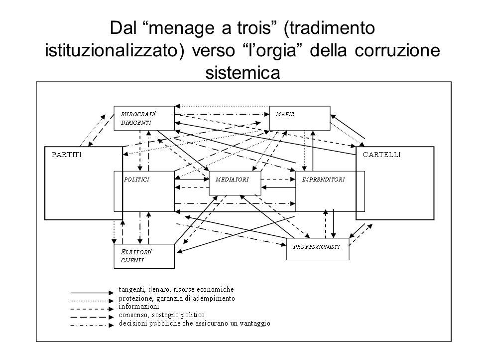 Dal menage a trois (tradimento istituzionalizzato) verso lorgia della corruzione sistemica
