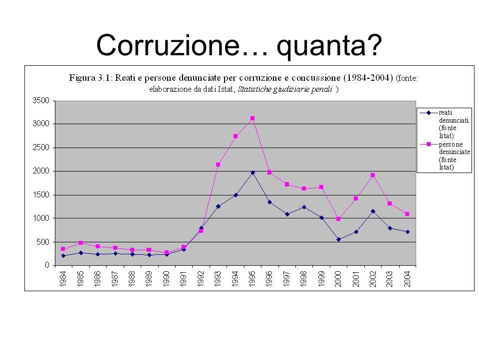 Corruzione… quanta?