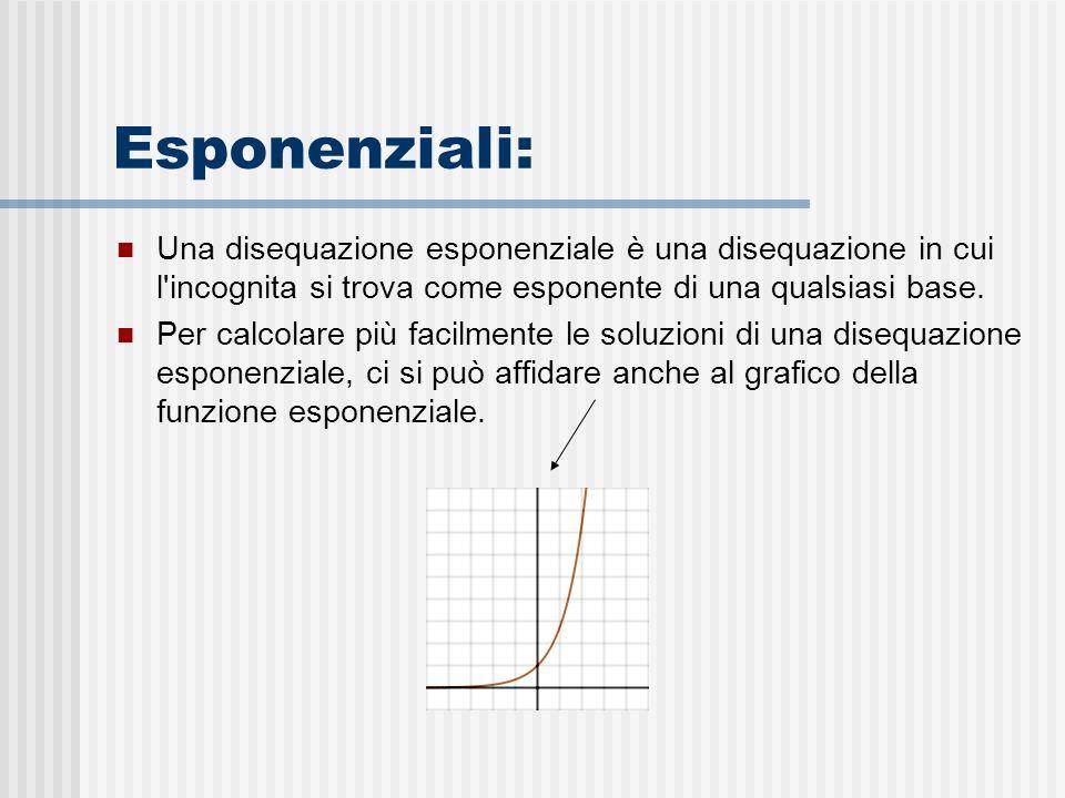 Esponenziali: Una disequazione esponenziale è una disequazione in cui l incognita si trova come esponente di una qualsiasi base.