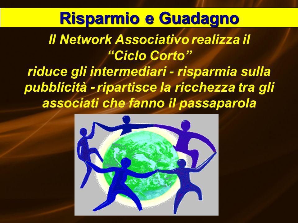 Speedy53 Risparmio e Guadagno Il Network Associativo realizza il Ciclo Corto riduce gli intermediari - risparmia sulla pubblicità - ripartisce la ricc