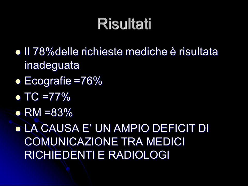 Risultati Il 78%delle richieste mediche è risultata inadeguata Il 78%delle richieste mediche è risultata inadeguata Ecografie =76% Ecografie =76% TC =