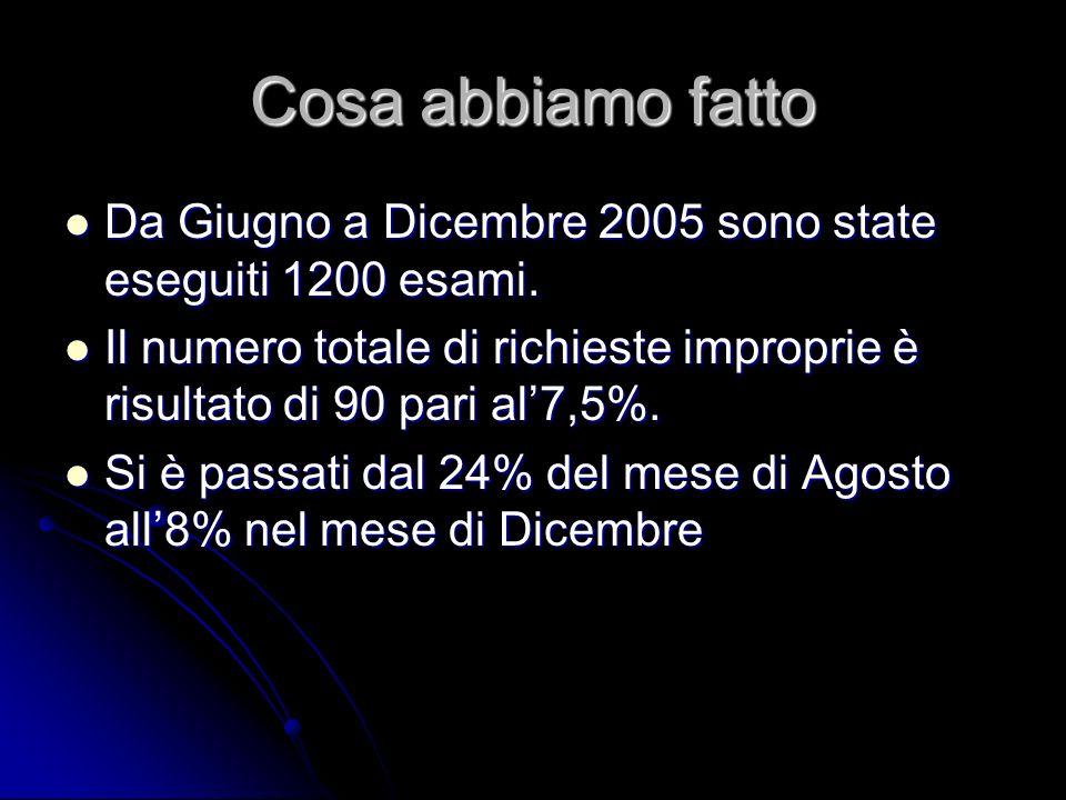 Cosa abbiamo fatto Da Giugno a Dicembre 2005 sono state eseguiti 1200 esami. Da Giugno a Dicembre 2005 sono state eseguiti 1200 esami. Il numero total