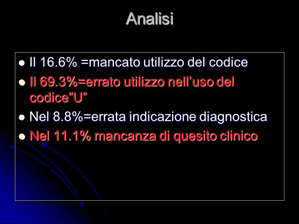 Analisi Il 16.6% =mancato utilizzo del codice Il 16.6% =mancato utilizzo del codice Il 69.3%=errato utilizzo nelluso del codiceU Il 69.3%=errato utili