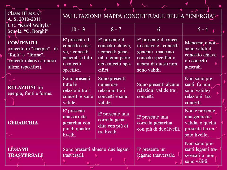 Classe III sez. C A. S. 2010-2011 I. C. Karol Wojtyla Scuola G. Borghi VALUTAZIONE MAPPA CONCETTUALE DELLA