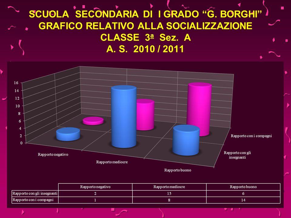 SCUOLA SECONDARIA DI I GRADO G. BORGHI GRAFICO RELATIVO ALLA SOCIALIZZAZIONE CLASSE 3 a Sez. A A. S. 2010 / 2011