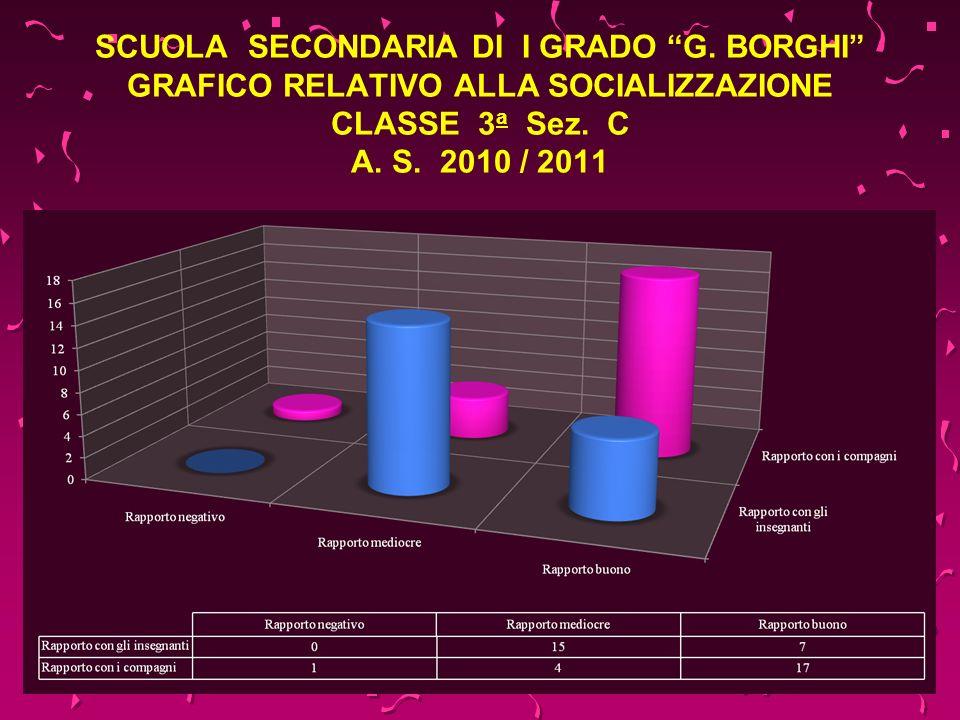 SCUOLA SECONDARIA DI I GRADO G. BORGHI GRAFICO RELATIVO ALLA SOCIALIZZAZIONE CLASSE 3 a Sez. C A. S. 2010 / 2011