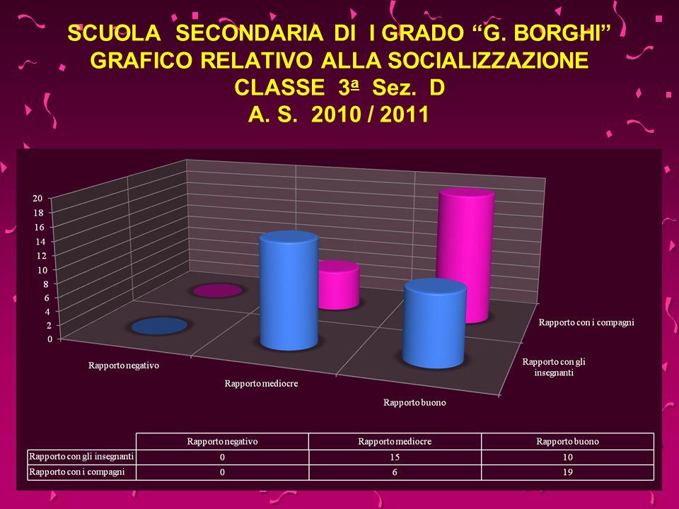 SCUOLA SECONDARIA DI I GRADO G. BORGHI GRAFICO RELATIVO ALLA SOCIALIZZAZIONE CLASSE 3 a Sez. D A. S. 2010 / 2011