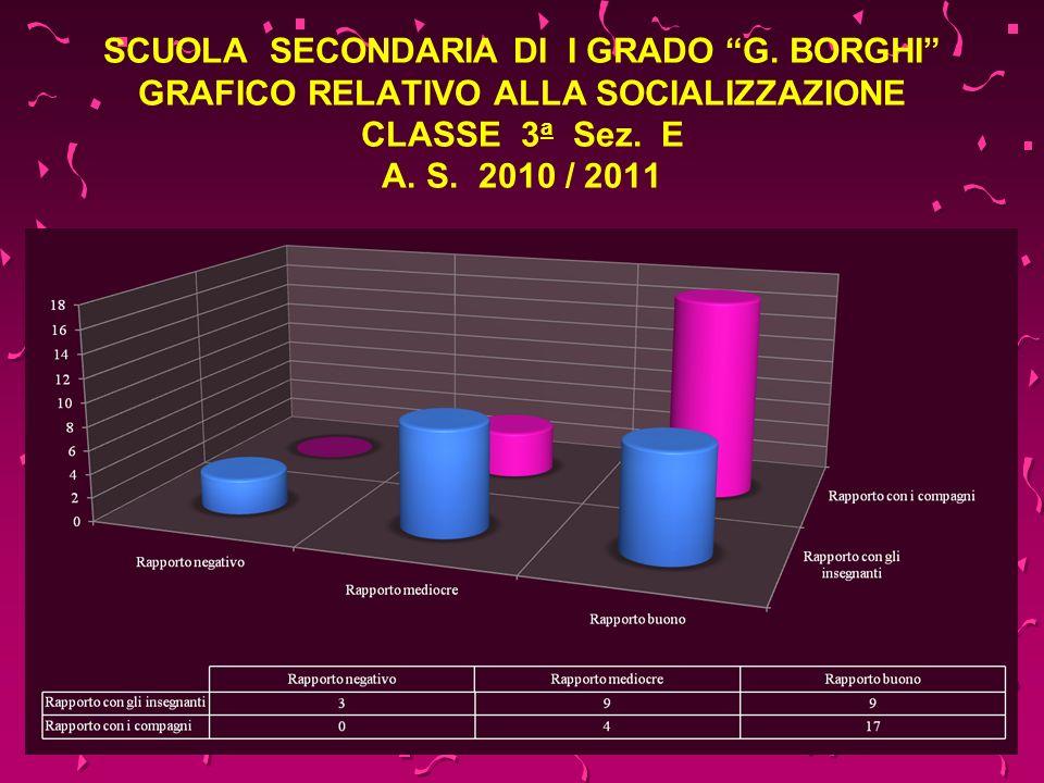SCUOLA SECONDARIA DI I GRADO G. BORGHI GRAFICO RELATIVO ALLA SOCIALIZZAZIONE CLASSE 3 a Sez. E A. S. 2010 / 2011