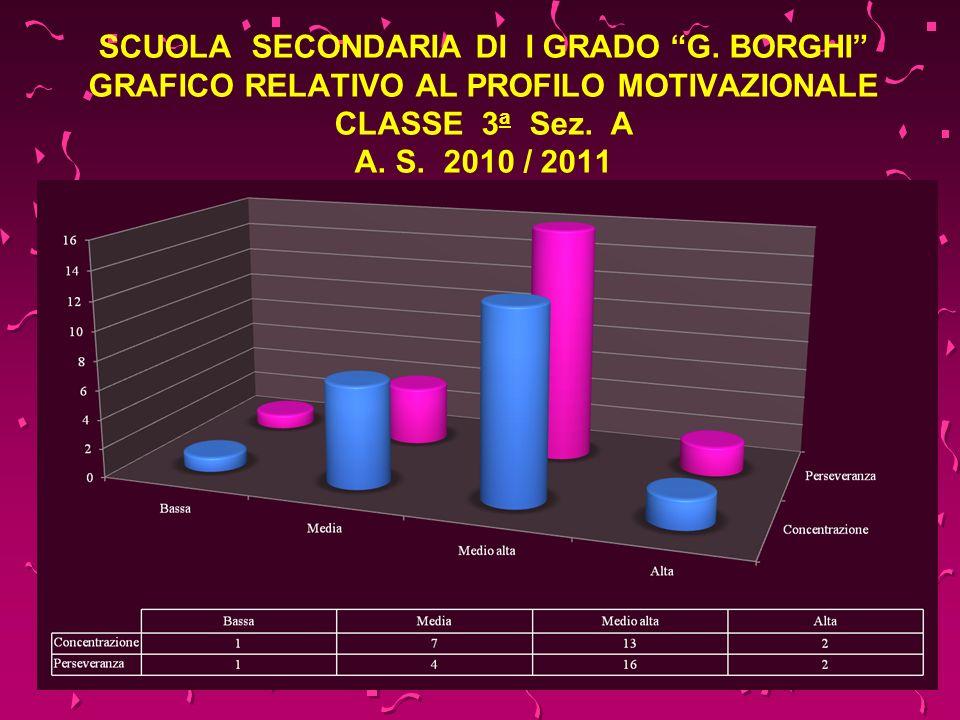 SCUOLA SECONDARIA DI I GRADO G. BORGHI GRAFICO RELATIVO AL PROFILO MOTIVAZIONALE CLASSE 3 a Sez. A A. S. 2010 / 2011
