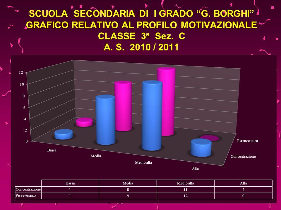 SCUOLA SECONDARIA DI I GRADO G. BORGHI GRAFICO RELATIVO AL PROFILO MOTIVAZIONALE CLASSE 3 a Sez. C A. S. 2010 / 2011