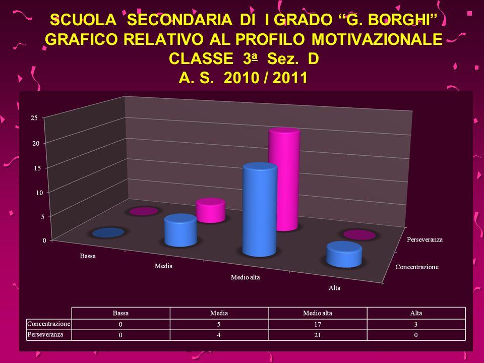 SCUOLA SECONDARIA DI I GRADO G. BORGHI GRAFICO RELATIVO AL PROFILO MOTIVAZIONALE CLASSE 3 a Sez. D A. S. 2010 / 2011