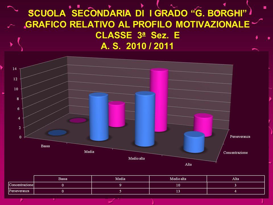 SCUOLA SECONDARIA DI I GRADO G. BORGHI GRAFICO RELATIVO AL PROFILO MOTIVAZIONALE CLASSE 3 a Sez. E A. S. 2010 / 2011
