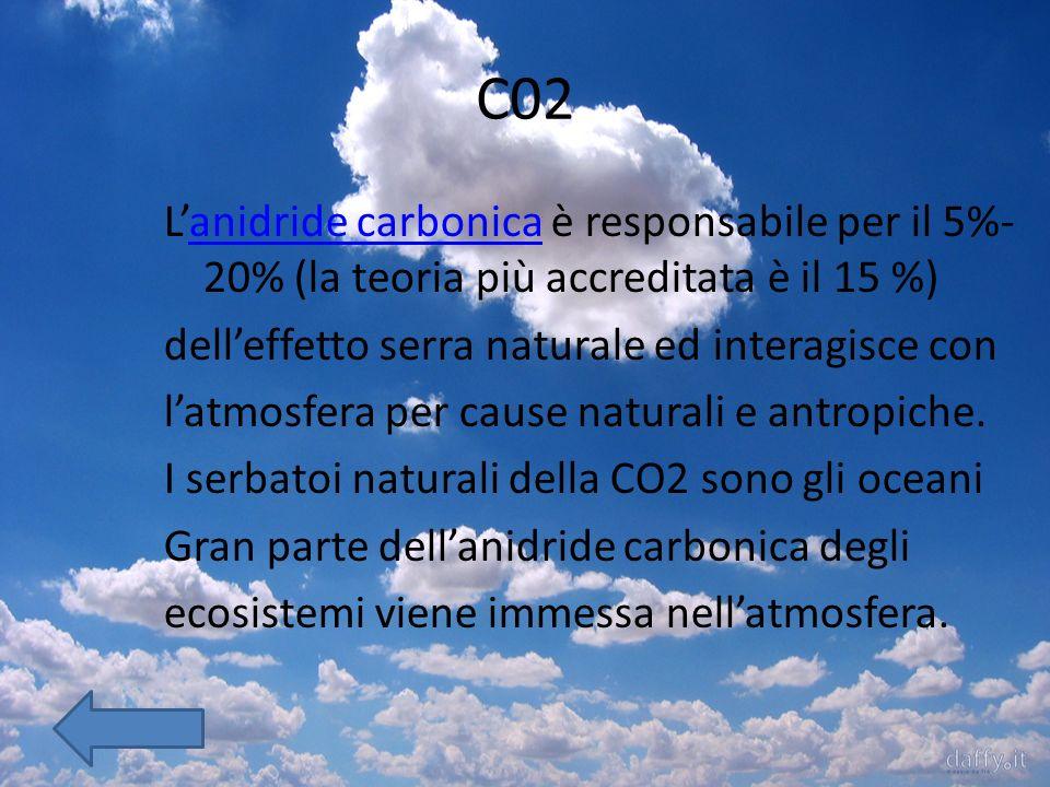 C02 Lanidride carbonica è responsabile per il 5%- 20% (la teoria più accreditata è il 15 %)anidride carbonica delleffetto serra naturale ed interagisce con latmosfera per cause naturali e antropiche.