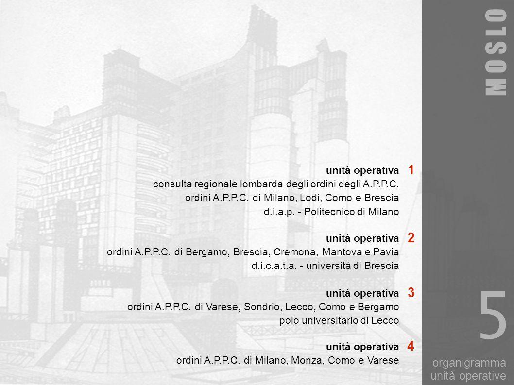 organigramma unità operative M O S L O 5 unità operativa consulta regionale lombarda degli ordini degli A.P.P.C. ordini A.P.P.C. di Milano, Lodi, Como