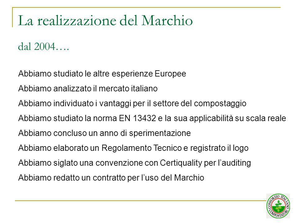 La realizzazione del Marchio dal 2004…. Abbiamo studiato le altre esperienze Europee Abbiamo analizzato il mercato italiano Abbiamo individuato i vant