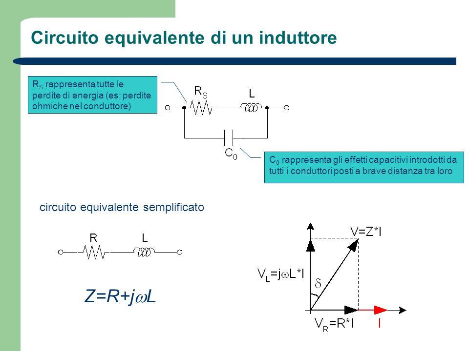 Circuito equivalente di un induttore R S rappresenta tutte le perdite di energia (es: perdite ohmiche nel conduttore) C 0 rappresenta gli effetti capa