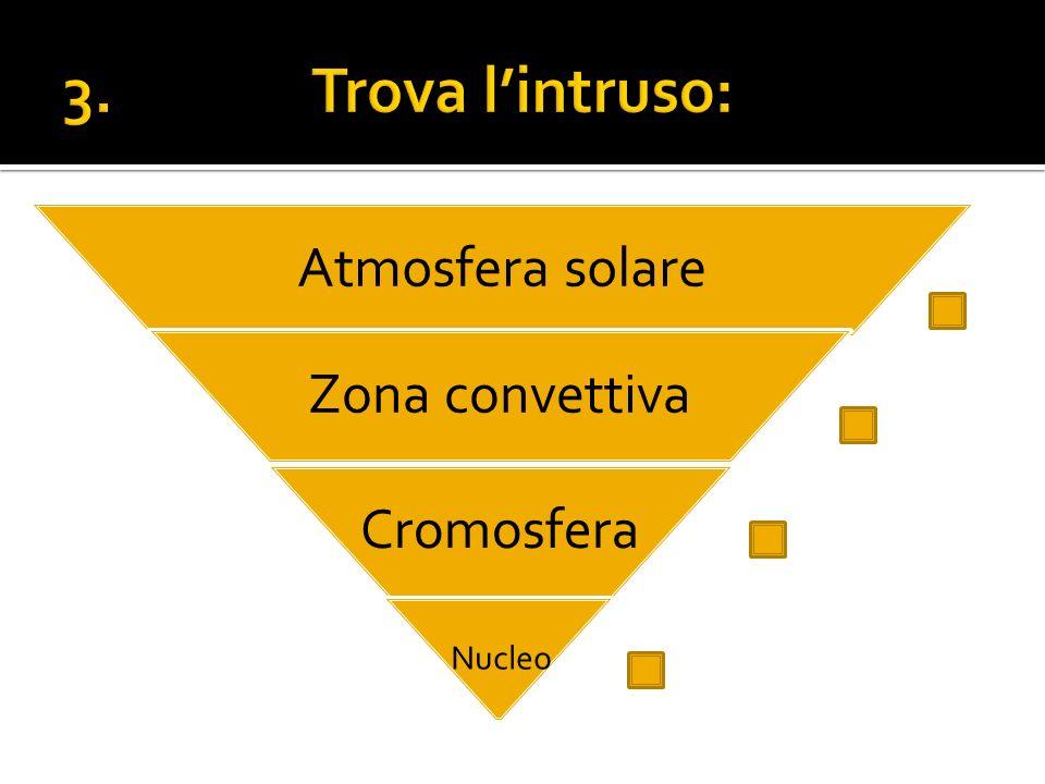 Atmosfera solare Zona convettiva Cromosfera Nucleo