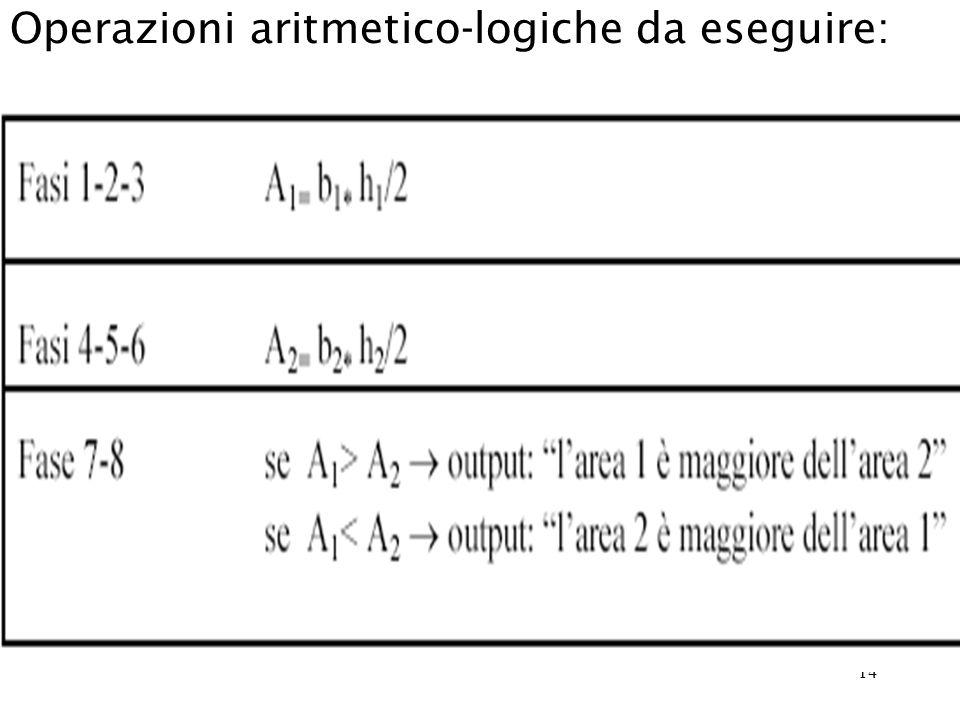 14 Operazioni aritmetico-logiche da eseguire: