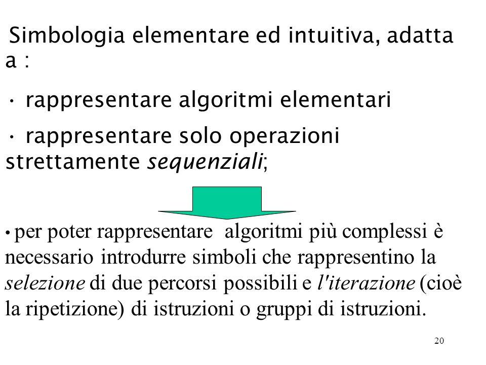 20 Simbologia elementare ed intuitiva, adatta a : rappresentare algoritmi elementari rappresentare solo operazioni strettamente sequenziali; per poter rappresentare algoritmi più complessi è necessario introdurre simboli che rappresentino la selezione di due percorsi possibili e l iterazione (cioè la ripetizione) di istruzioni o gruppi di istruzioni.