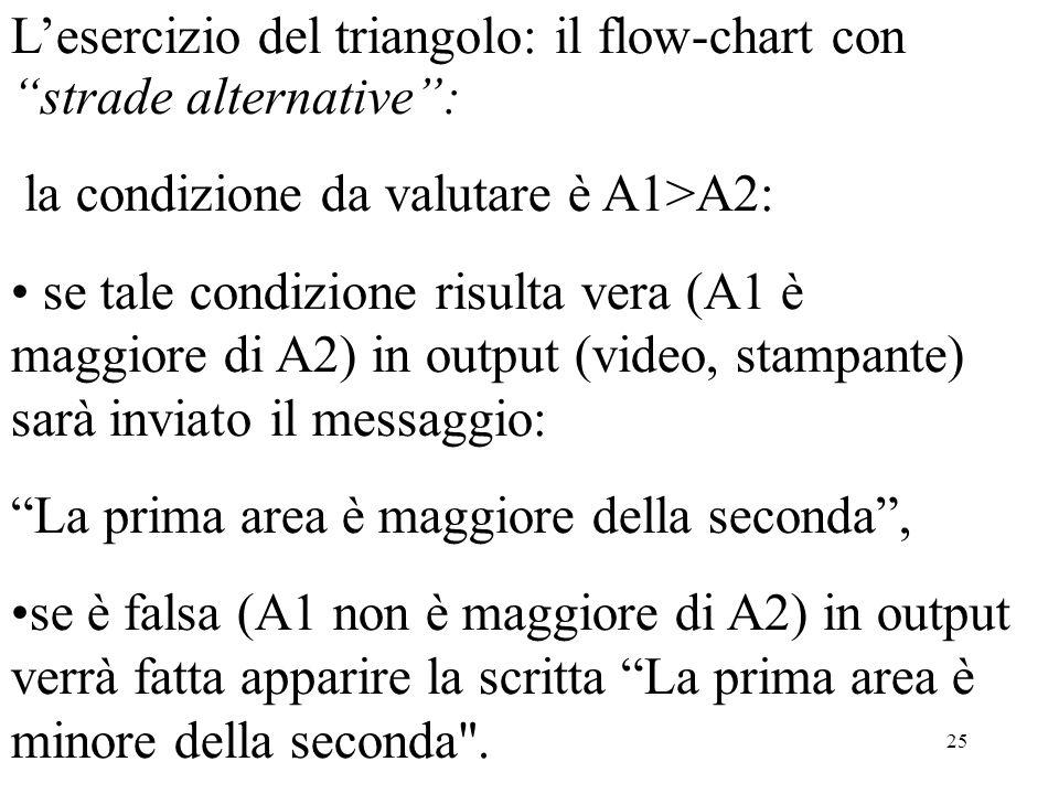 25 Lesercizio del triangolo: il flow-chart con strade alternative: la condizione da valutare è A1>A2: se tale condizione risulta vera (A1 è maggiore di A2) in output (video, stampante) sarà inviato il messaggio: La prima area è maggiore della seconda, se è falsa (A1 non è maggiore di A2) in output verrà fatta apparire la scritta La prima area è minore della seconda .