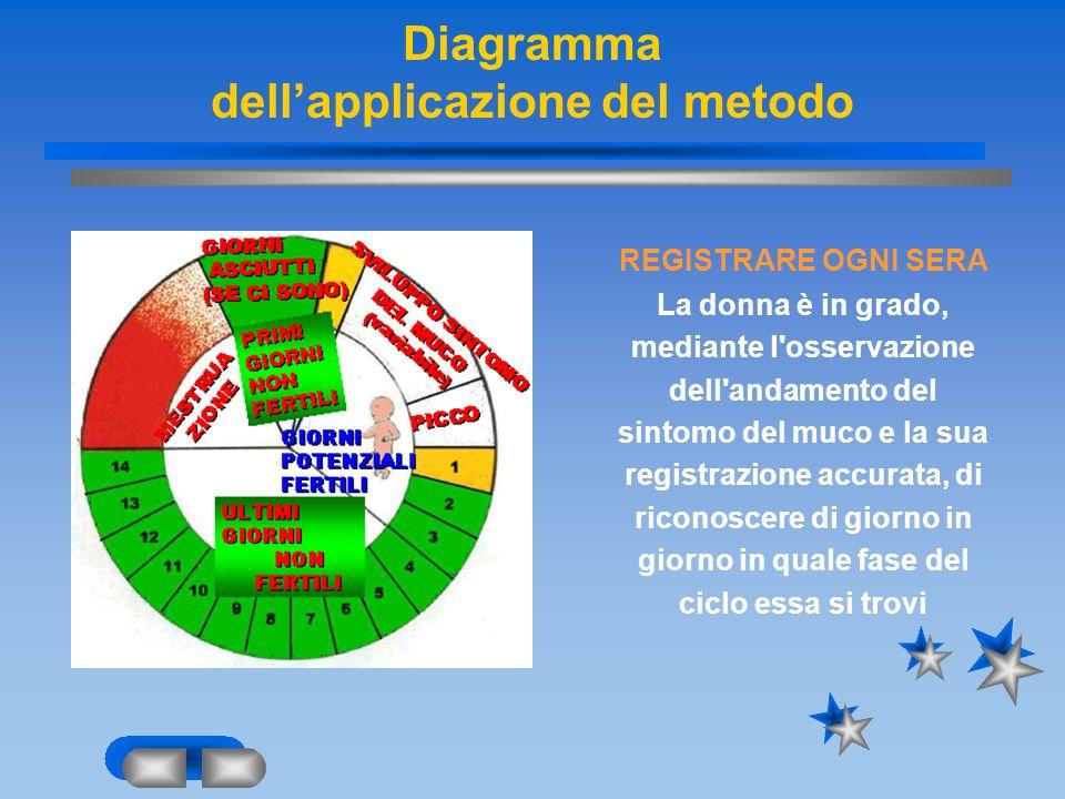 Diagramma dellapplicazione del metodo REGISTRARE OGNI SERA La donna è in grado, mediante l'osservazione dell'andamento del sintomo del muco e la sua r