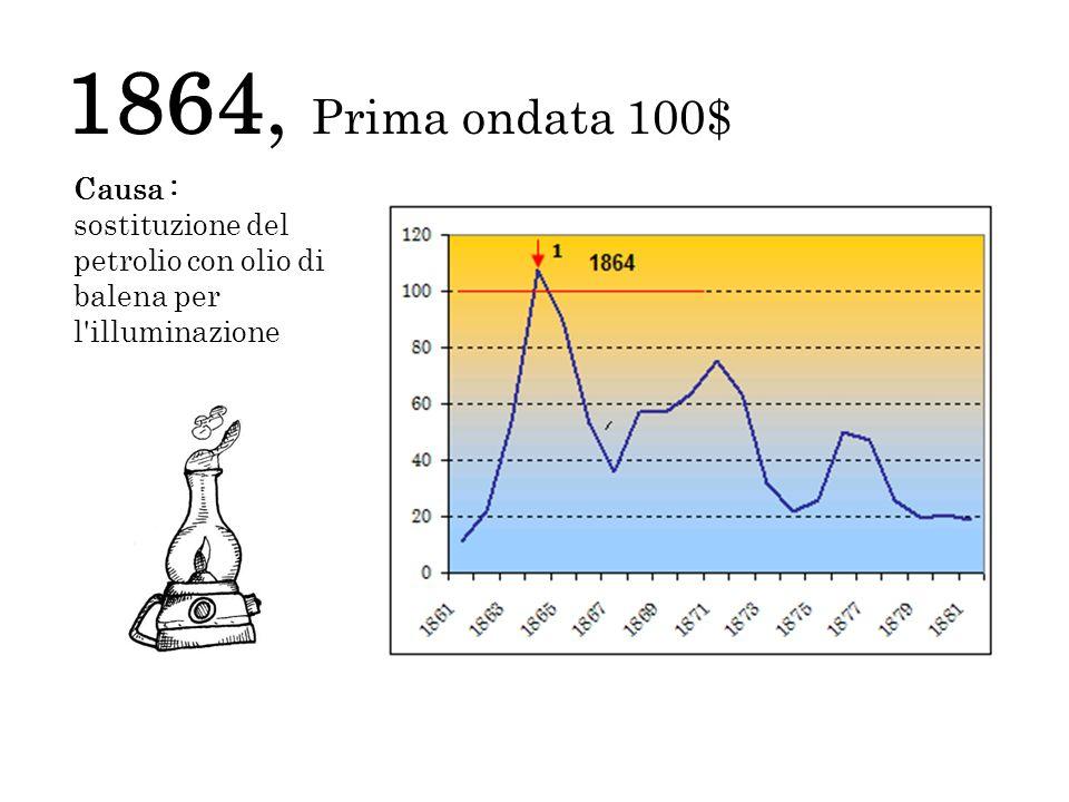 1980, seconda ondata100$ Causa : Iran e Iraq, il 10% in calo la produzione mondiale di petrolio