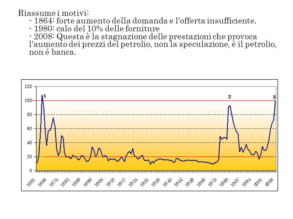 Riassume i motivi: - 1864: forte aumento della domanda e l'offerta insufficiente. - 1980: calo del 10% delle forniture - 2008: Questa è la stagnazione