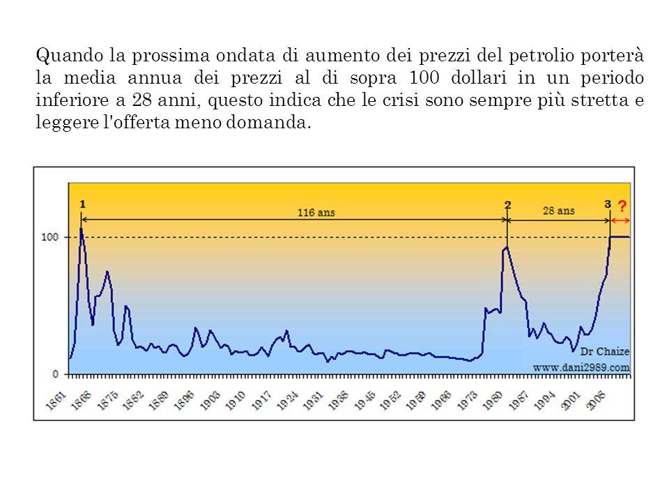 Quando la prossima ondata di aumento dei prezzi del petrolio porterà la media annua dei prezzi al di sopra 100 dollari in un periodo inferiore a 28 an