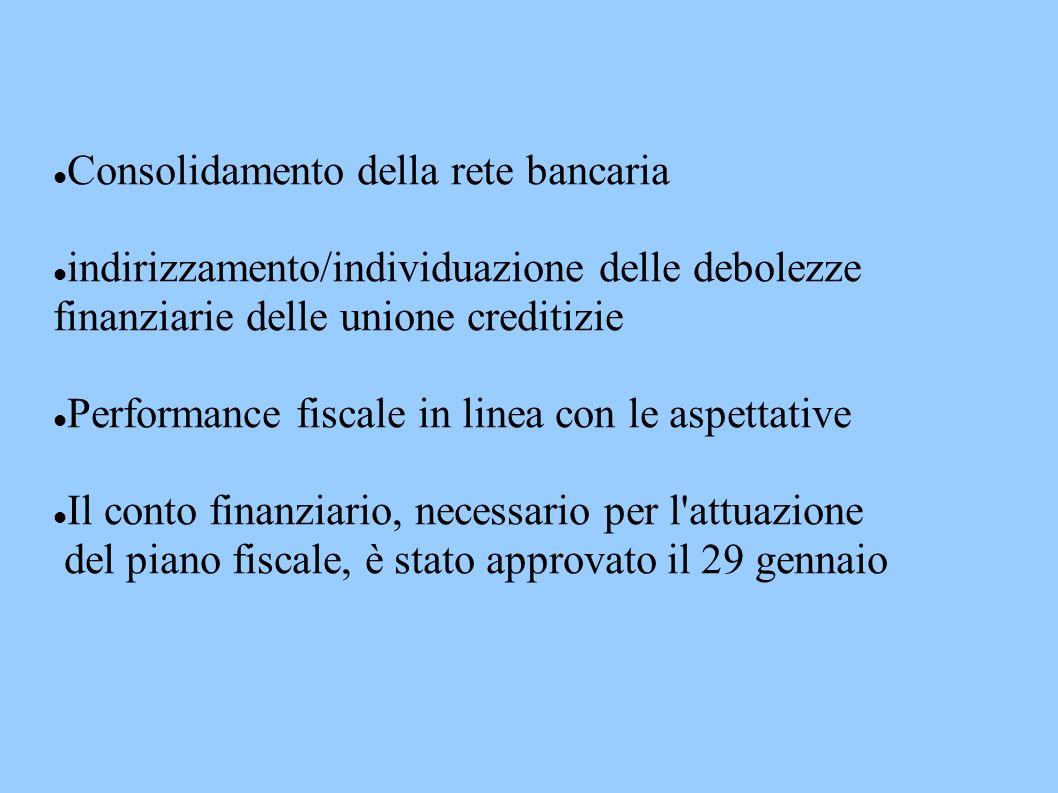 Consolidamento della rete bancaria indirizzamento/individuazione delle debolezze finanziarie delle unione creditizie Performance fiscale in linea con le aspettative Il conto finanziario, necessario per l attuazione del piano fiscale, è stato approvato il 29 gennaio