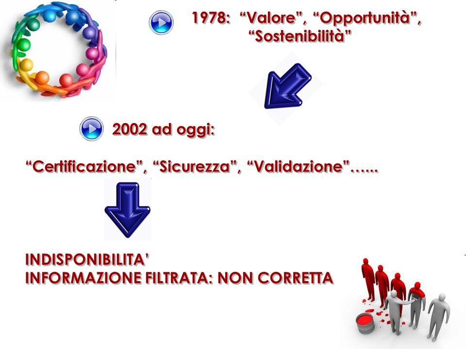 1978: Valore, Opportunità, Sostenibilità 2002 ad oggi: Certificazione, Sicurezza, Validazione…... INDISPONIBILITA INFORMAZIONE FILTRATA: NON CORRETTA