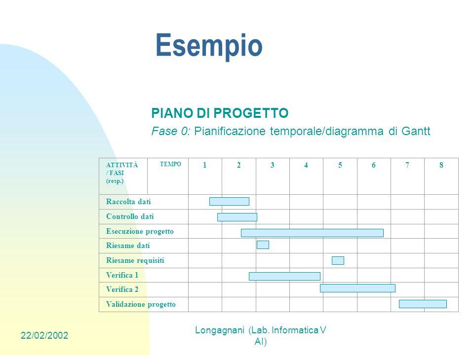 22/02/2002 Longagnani (Lab. Informatica V AI) Esempio PIANO DI PROGETTO Fase 0: Pianificazione temporale/diagramma di Gantt ATTIVITÀ / FASI (resp.) TE